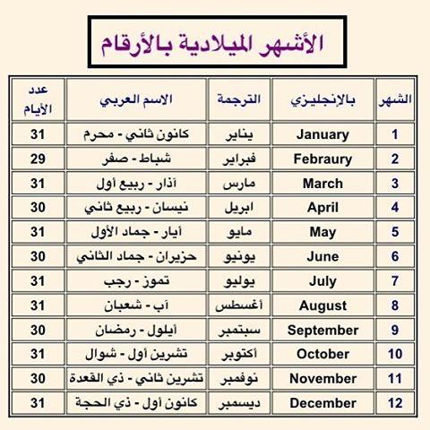 البوابة نيوز تعرف على شهر ميلادك بـ التقويم السرياني
