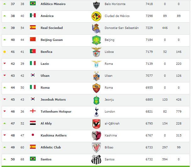 البوابة نيوز الأهلي يقفز 5 مراكز في التصنيف العالمي للأندية وليفربول على القمة