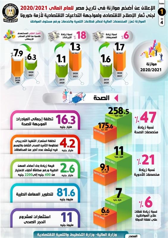 بالإنفوجراف.. أضخم موازنة في تاريخ مصر للعام المالى 2020/2021