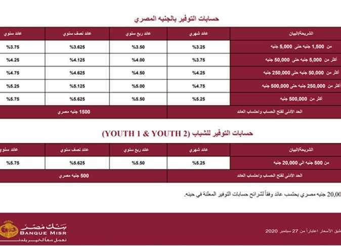 ننشر أسعار الفائدة الجديدة في بنك مصر بعد تطبيقها على الحسابات الجارية والمعاشات